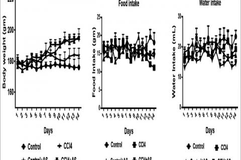 Effect of astaxanthin on body weight, food, and water intake in carbon tetrachloride‑induced rats