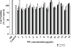The cytotoxic potential of different water extracts (WE) under different concentrations (125, 250, 500 μg/mL). Cell viability was determined by MTS assay. All data are shown as mean ± standard deviation of three independent experiments. Significant difference was identified at *p < 0.05 compared to the control group.