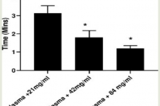 Effect of crude extract of B. pinnatum concentrations on plasma only coagulation